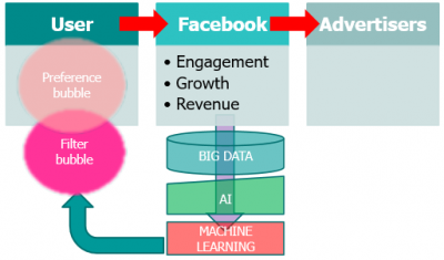Figure 1: Facebook, Users, and Advertisers