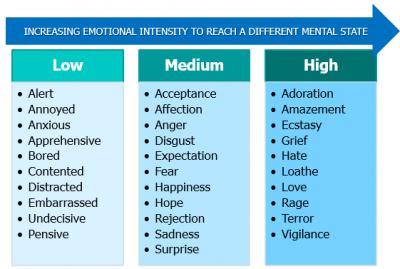Figure 2: Increasing Emotional Intensity